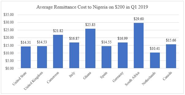 Diaspora Remittances Major Economic